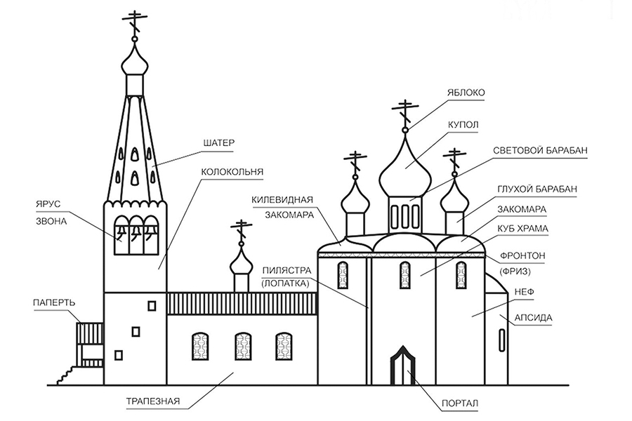 Структура храма