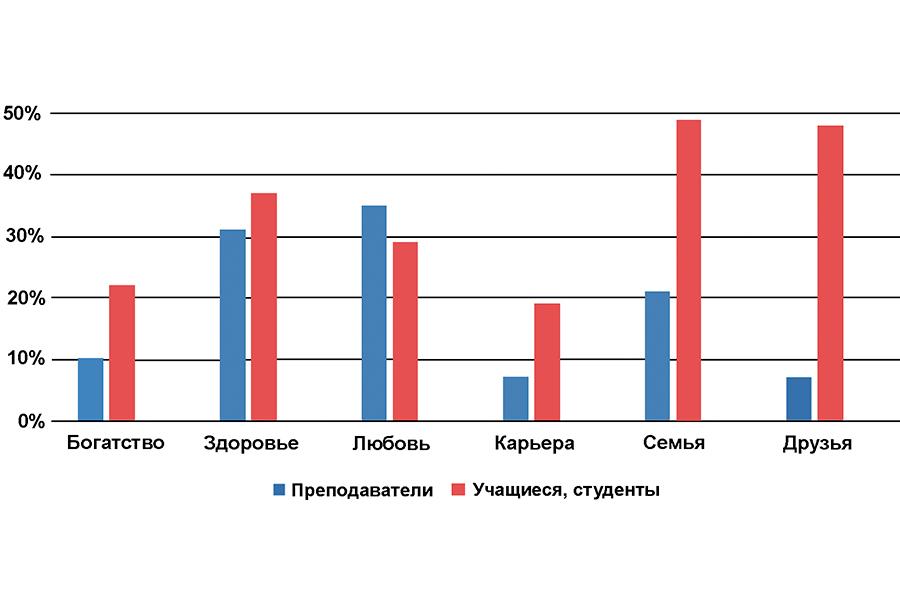 Итоги опроса преподавателей и учащихся поселка Заокского Тульской области